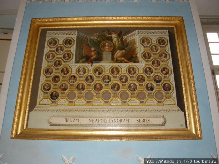Неаполитанская династия — генеалогия